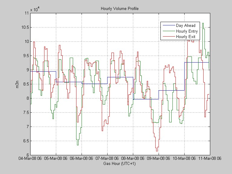 Matlab Optimization Model for GasShipping: Hourly Volume Profile